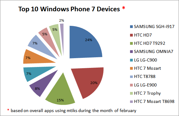 top-10-wp7-device-mtiks