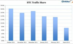 HTC_Graph