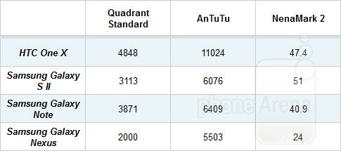 htc-one-x-benchmark-comparison
